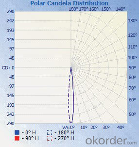 Vertical Mount Strobe Light / C2320-BW/C2320-CW