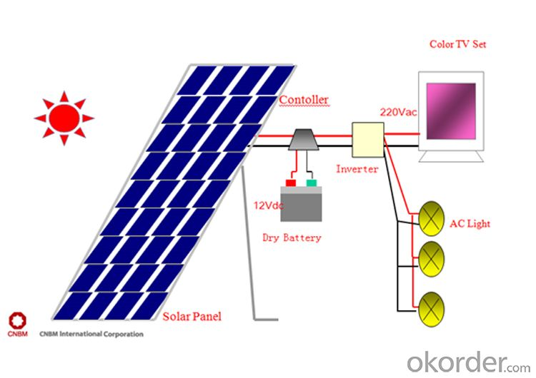 CE and TUV Approved 200W Mono Solar Panel