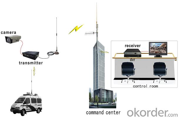 Long Range Wireless Video Transmitter Cofdm 20w