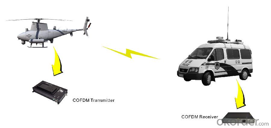 HD Wireless COFDM Video Transmitter 1080P for UAV Use