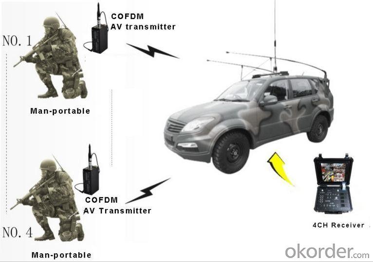 Wireless AV COFDM Transmitter System Long range