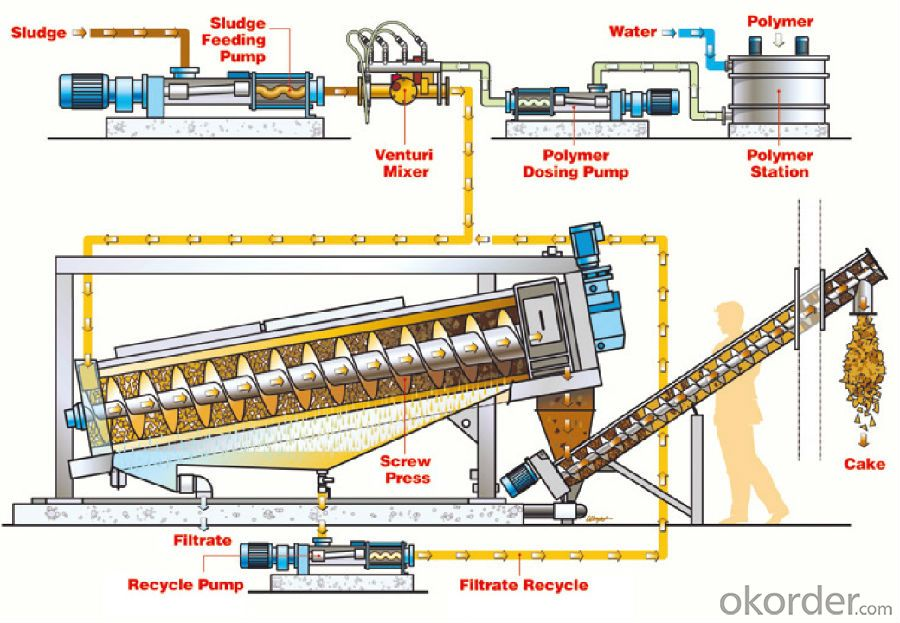 Sludge Dewatering Screw Press for municipal sewage treatment