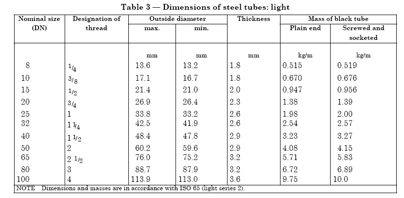dimensions of ASTM A 53 Pre-Galvanized Steel Pipe