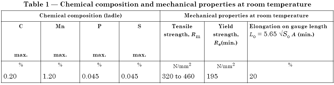 chemical composition and properties of ASTM A 53 Pre-Galvanized Steel Pipe