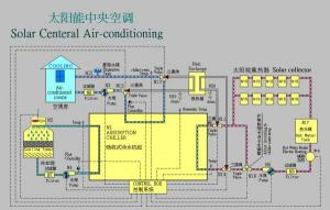 Solar Air-condition System--Small Type Hot Water Absorption Chiller