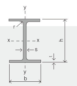 Steel Beam Sizes