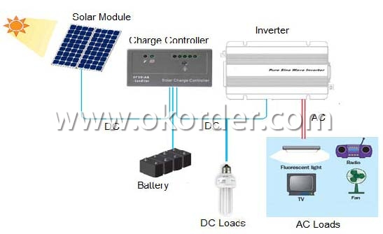 CNBM Solar Home System CNBM-K3 (200W)