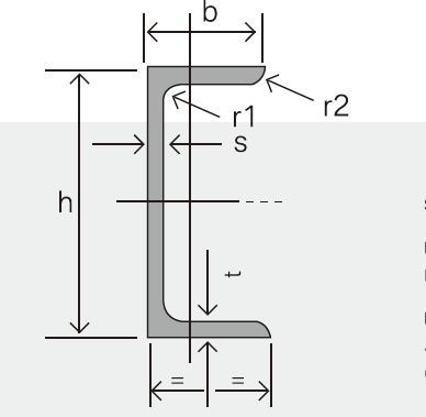 Dimension of U Channel