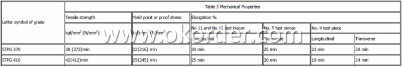 JIS G3454 carbon steel pipes for pressure service STPG410
