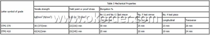 JIS G3454 carbon steel pipes for pressure service STPG410