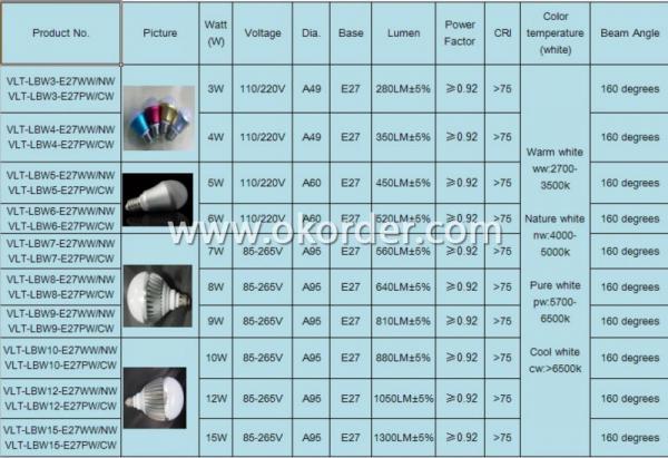 2013 Led Bulb 15W E27 Base