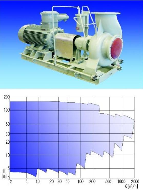 Standard Chemical Pump