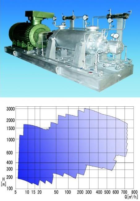 High Pressure Horizontal Multistage Pump