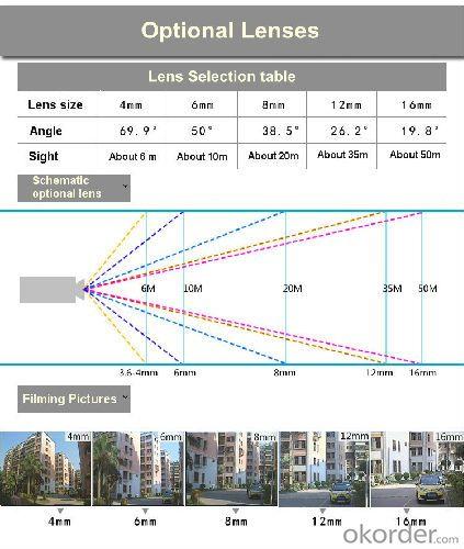 Lens Optional