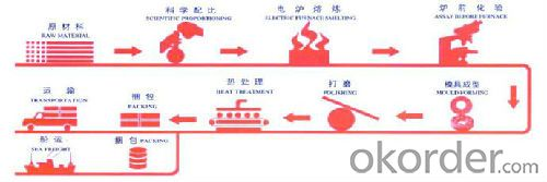 Production Process for Cast Grinding Ball