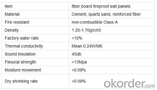 Reinforced  Fiber  Cement  Board