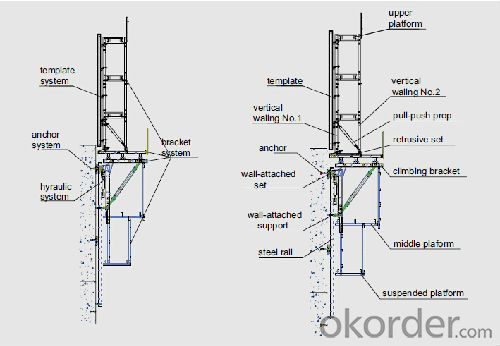 Timber Beam Auto-climbing Bracket ACB100 & ACB50