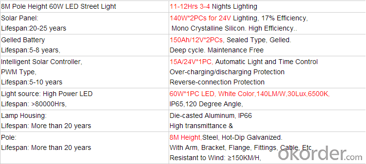 LED Street Lamp Series LED Street light of CNBM