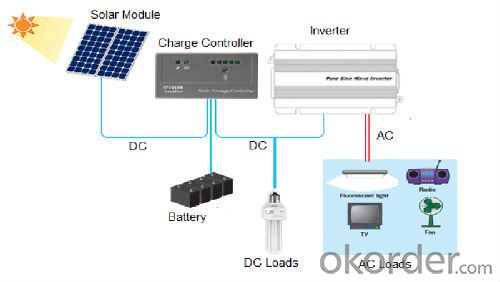 Solar Home System CNBM-K2 80W  with Good Quality