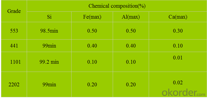 Quality safety Silicon Metal/metal silicon 553 grade