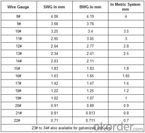 16 Gauge Electro Galvanized  Wire Loop Rebar Ties