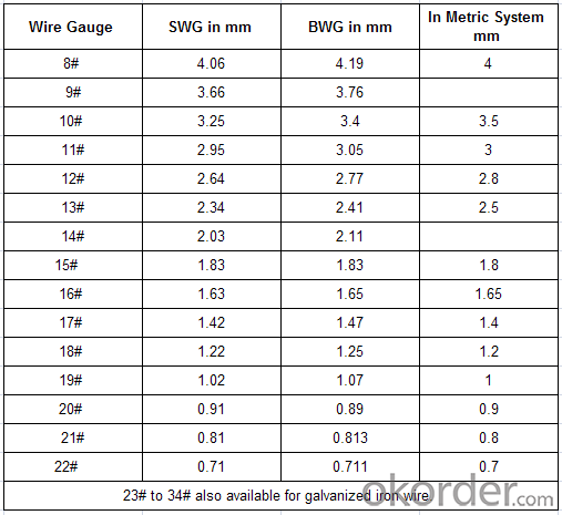 Tie Wire Gauges : Gauge wire loop rebar ties with different sizes