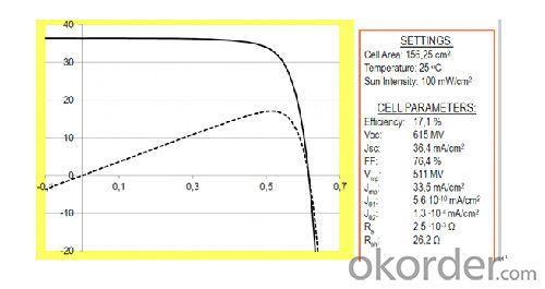 PV Solar Energy Panel Mono TUV with IEC61215