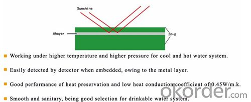 advantages of workshop of China PPR Pipes and Fittings for Hot  and Cold Water Conveyance with Safety Guaranty