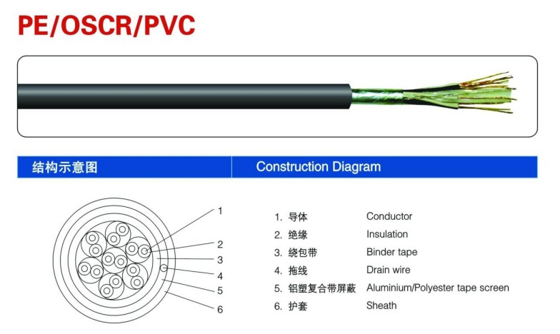 Push Pull Cables >> Buy Control Cable Oscr Price,Size,Weight,Model,Width -Okorder.com