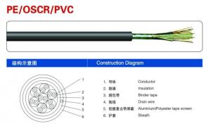 Control Cable  Oscr