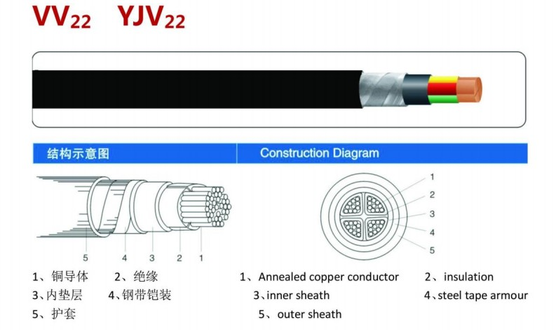 Power Cable  YJV
