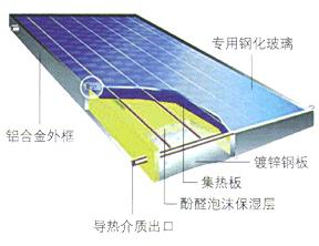 Glass for Flat Solar
