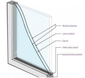 Environmental protection glass