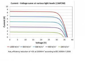 SEG P6-60 Polycrystalline Solar Module 240W-260W