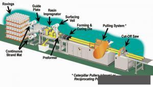 FIBER REINFORCE PLASTIC PULTRUSION LINE 10TONS