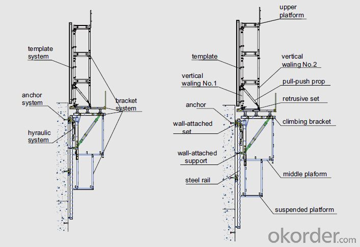 Auto-climbing Bracket for building construction