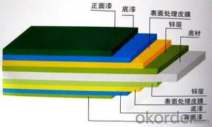Color Steel PU Laminboard
