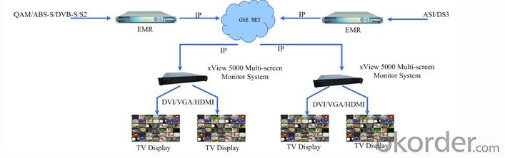 Multiviewer  DTV-Hardware Multi-screen Monitoring Processor