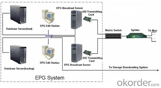 Electronic Program Guide System (EPG) Edit Workstation