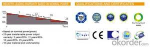 BIPV Module 235/240/245/250/255/260/265/270/275W
