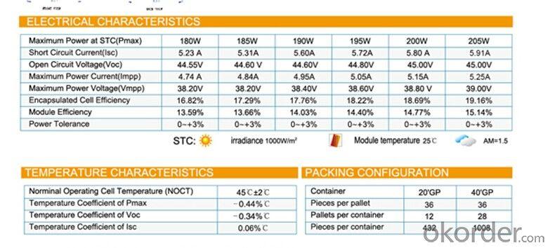 BIPV Module 180/185/190/195/200/205W