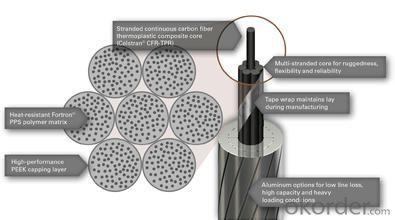 ACCC- -Aluminum conductor Carbon Fiber Composite Core Reinforced conductor
