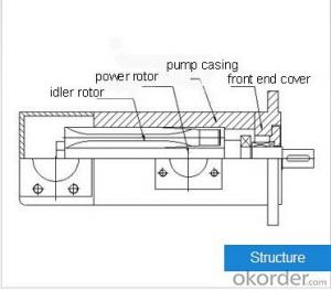 HSA Series Three-screw Pump