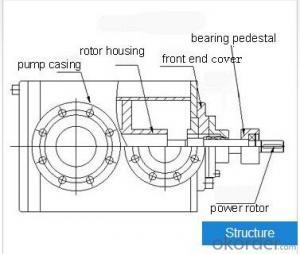 Series 2GRN Twin-screw Pump