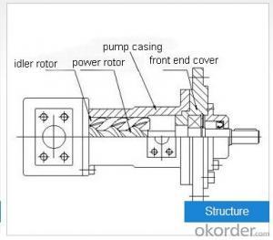 HSW Series Three-screw Pump