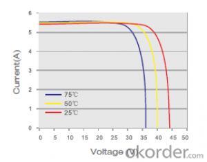 Monocrystalline Solar  Module SM572 200W