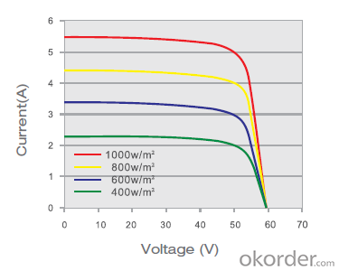 SM596 260w Monocrystalline Solar  Module Series