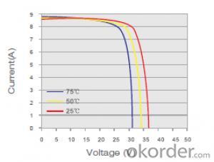 Monocrystalline Solar  Module  Black SM660-260w
