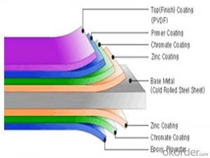 Colorful PPGI /PPGL from China Manufacturer /PPGL Steel roofing Sheets /PPGI