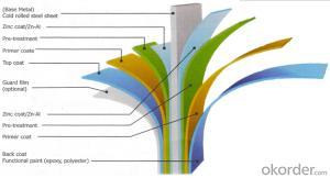 Metal Roof Panels Prepainted Steel Sheet /Zinc Coating GI GL Steel